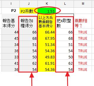 圖11 Paper 2 加權系數為 1.5 至 1.51