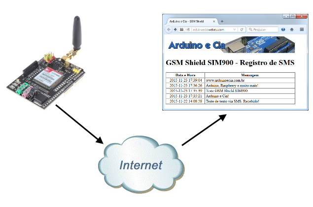 Como acessar a internet com o Arduino GSM Shield SIM900