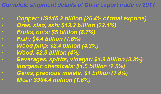 Complete shipment details of Chile export trade in 2017