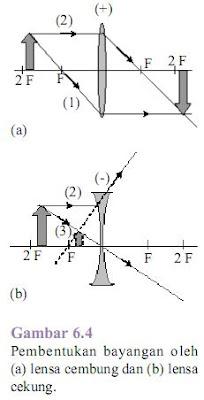 Pembentukan bayangan oleh lensa cekung dan lensa cembung