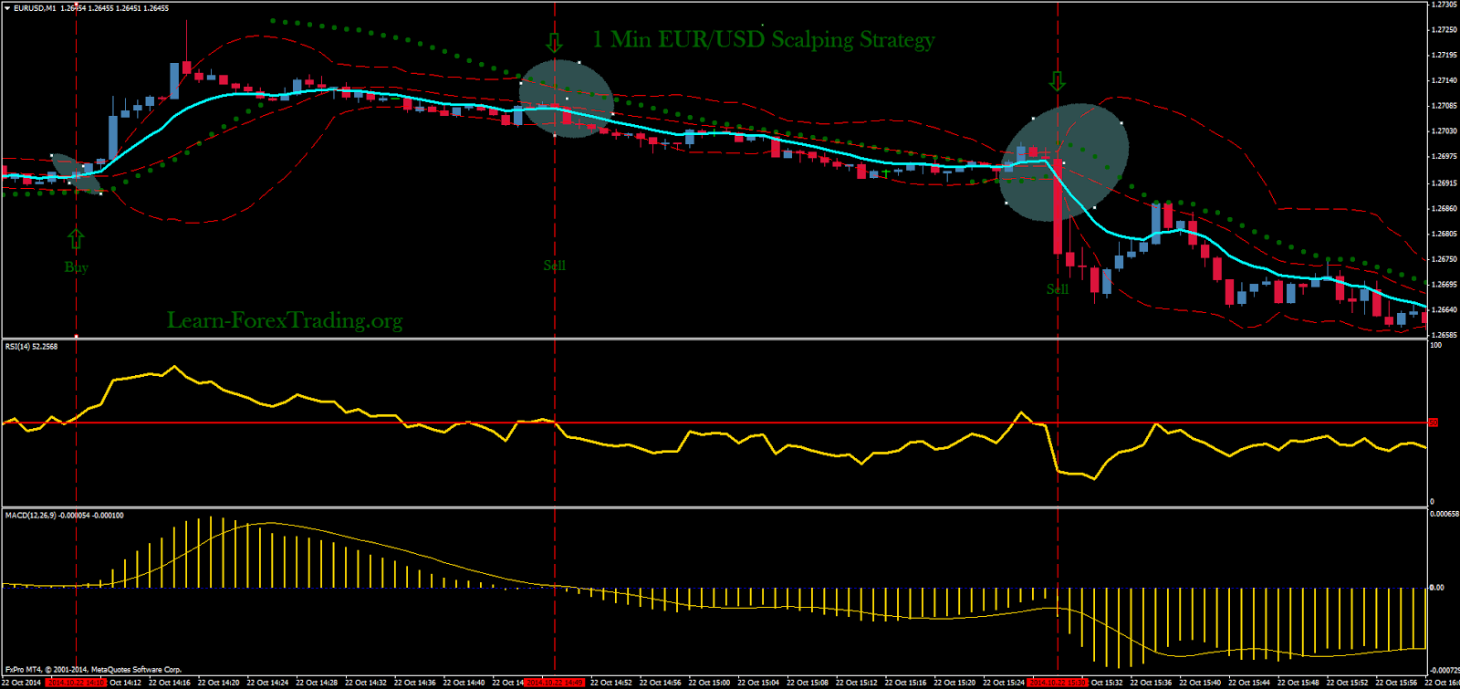 1 Min EUR/USD Scalping Strategy