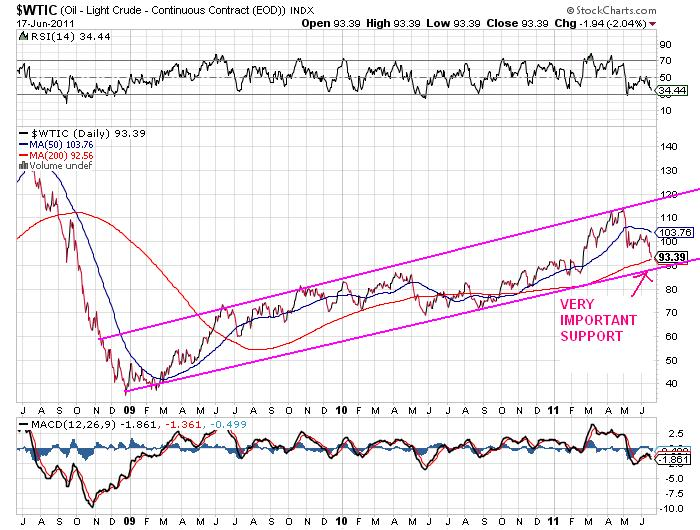 The Amazing Chart : Guide to Global Stock Market: Weekly