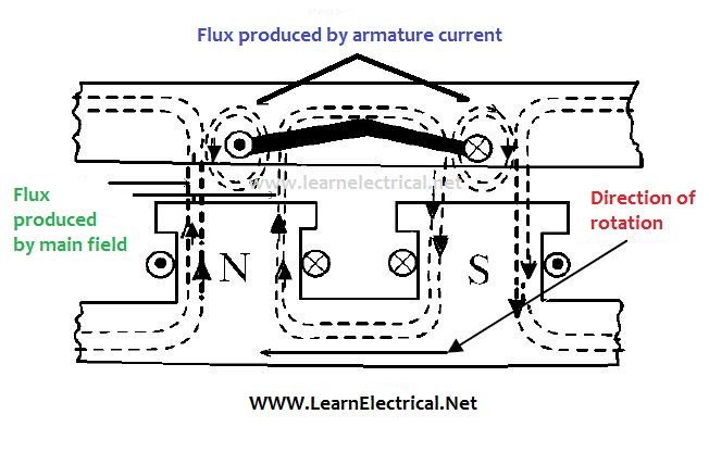 Armature reactionequivalent phasor circuits of alternator under this condition armature reaction has distorting effect on mmf wave as shown in figure ccuart Gallery