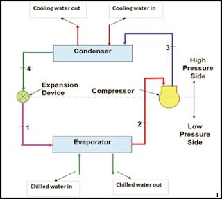 Diagram skematik chiller berdasarkan siklus pendinginan kompresi uap
