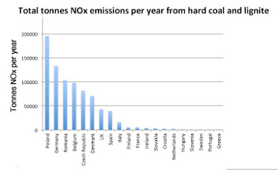 Graph showing Poland is the biggest polluter of NOx gases from coal plants followed by Germany.