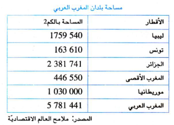 المغرب العربي الموقع و المساحة والتقسيم السياسي بحوث مدرسية
