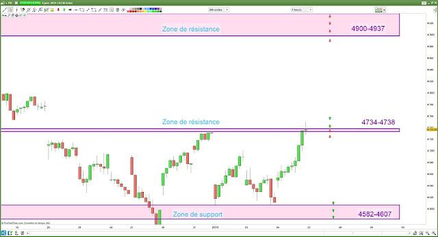 Plan de trade cac40 07/01/18