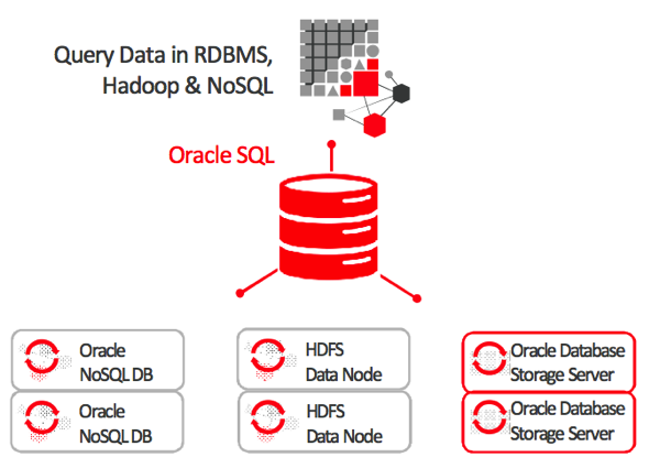 English In Italian: Oracle Big Data In The Enterprise