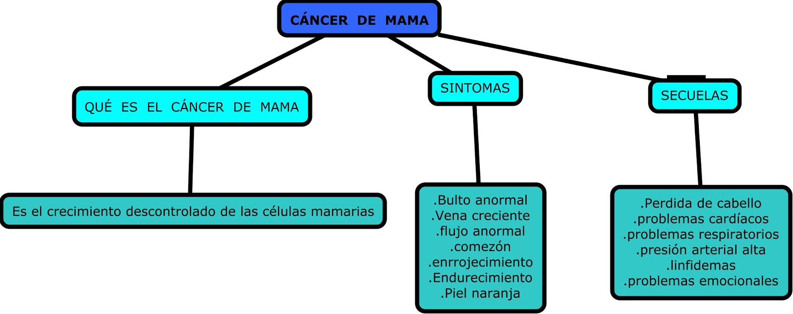 MEDICINA PREVENTIVA: CMAPTOOLS DE CÁNCER DE MAMA
