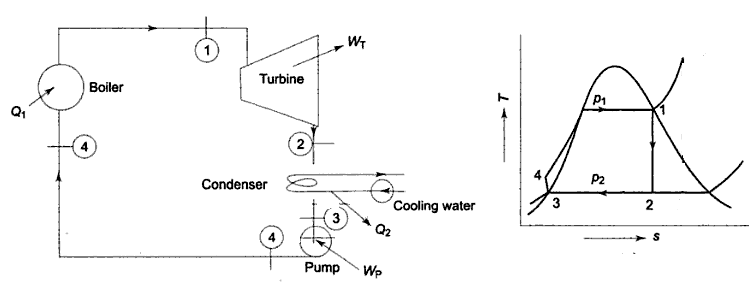 what is rankine cycle in a thermal power plant mechanicalt s diagram is also displayed here for the thermal power plant cycle and this cycle is also termed as rankine cycle