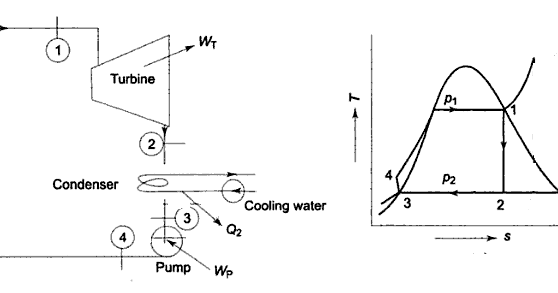 WHAT IS RANKINE CYCLE IN A THERMAL POWER PLANT