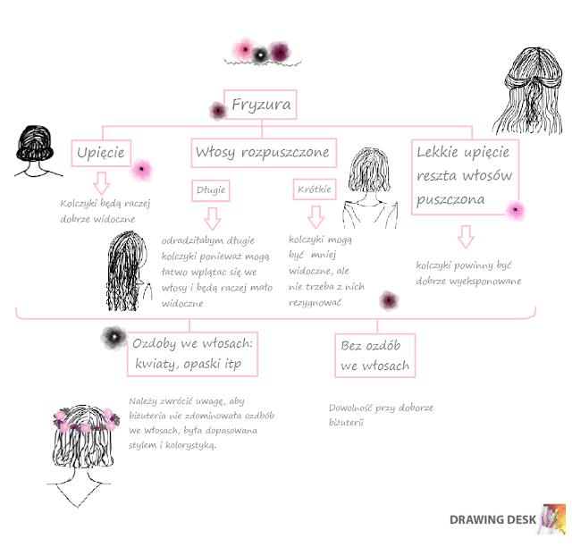 Schemat ilustrujący wybór kolczyków w zależności od wybranej fryzury na ślub.