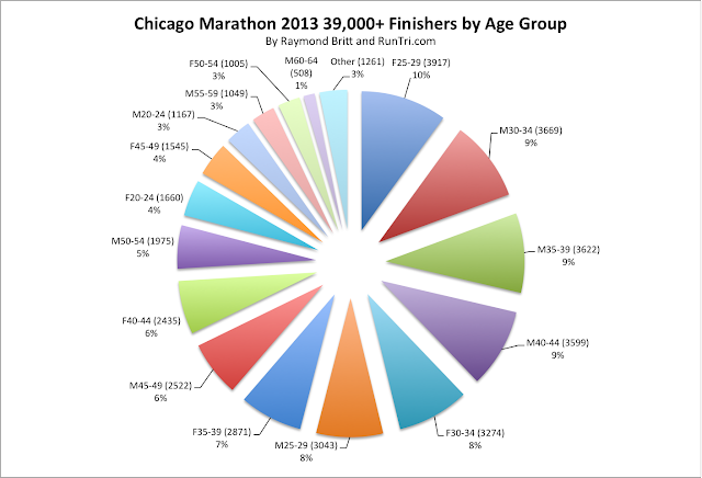 Chicago Marathon Advice Results Analysis Course Tips