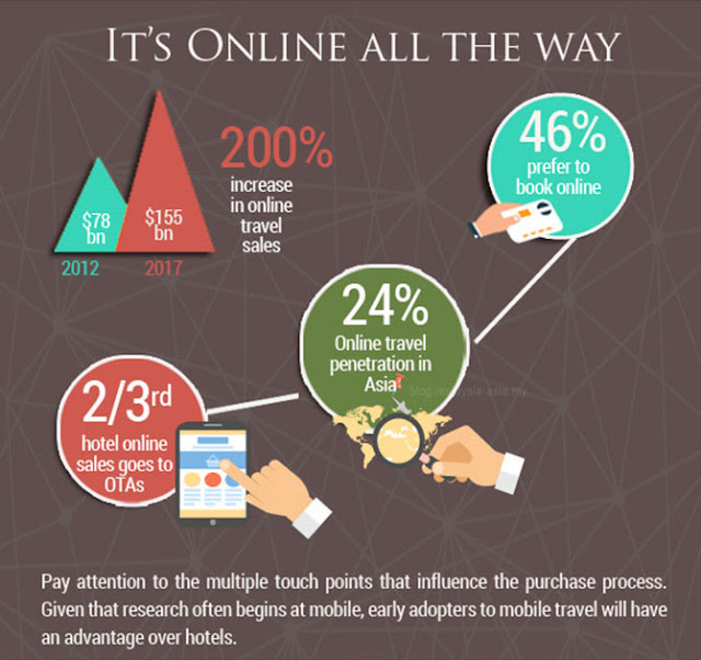 Asian Online Traveler Statistics 2015