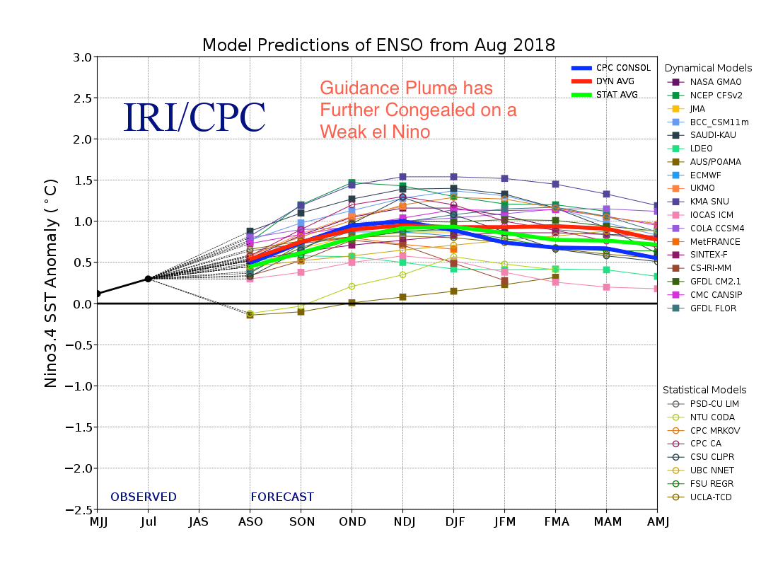 small resolution of july featured a slightly wider envelope of solutions which implied a slight chance of enso neural conditions persisting for winter 2018 2019