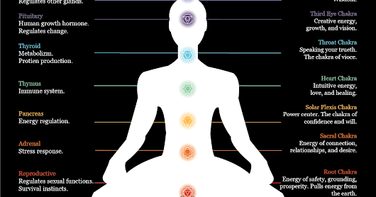 CHAKRAS - AND WHY YOU CARE