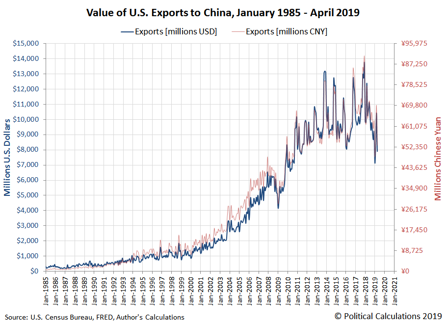 Value of U.S. Exports to China, January 1985 - April 2019
