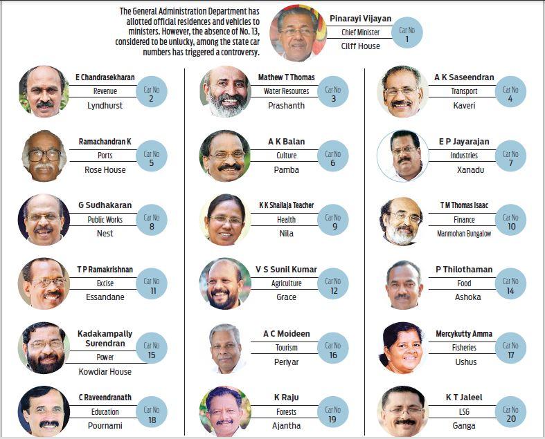 Cabinet Ministers In Kerala 2017 | www.stkittsvilla.com