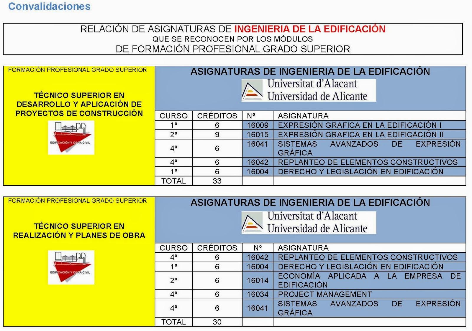 Rc I E S Gran Vía Alicante Convalidaciones Reconocimiento