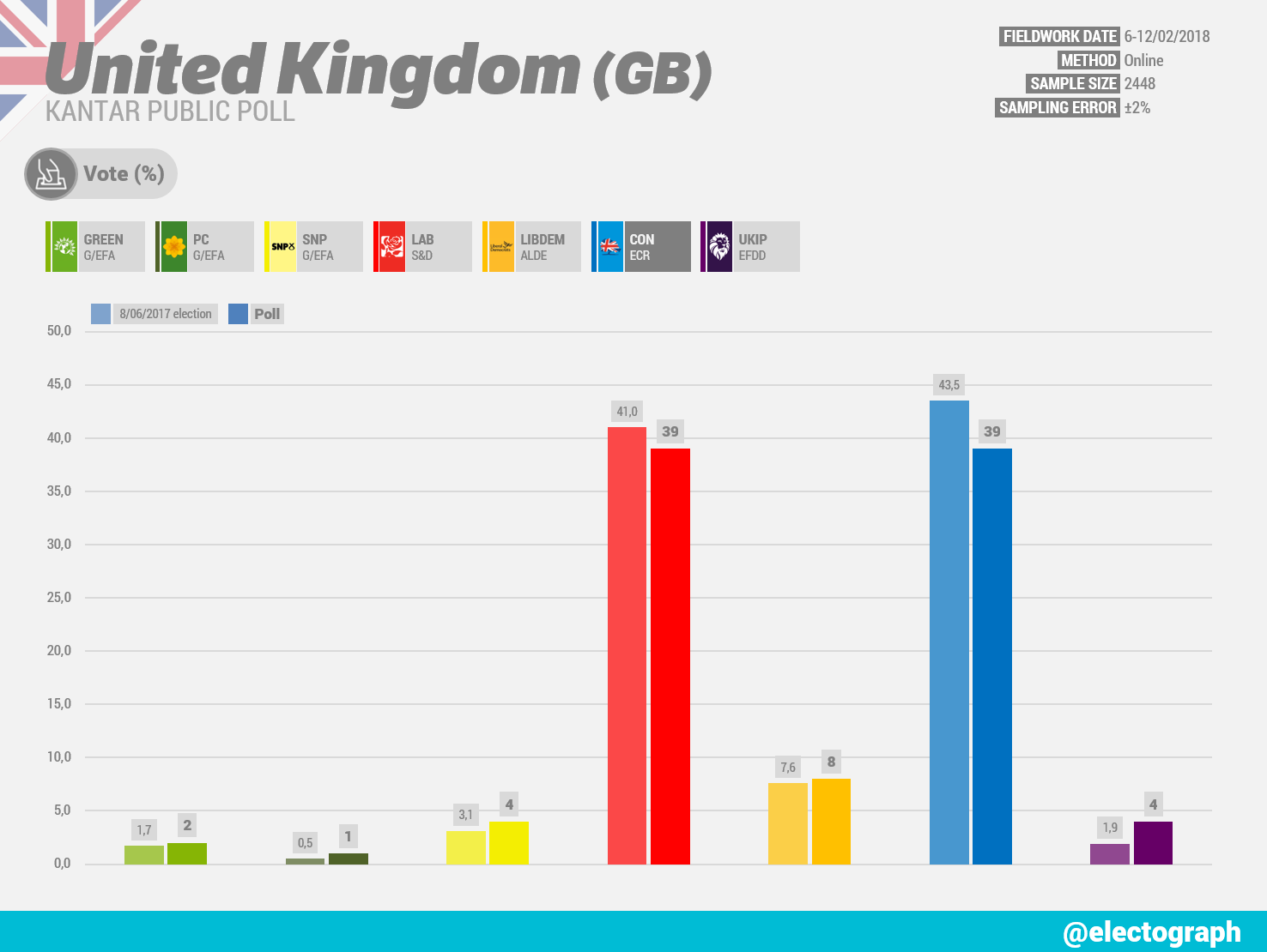 UNITED KINGDOM Kantar Public poll chart, February 2018