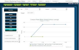 sistem-informasi-monitoring-power-meter-history-compare