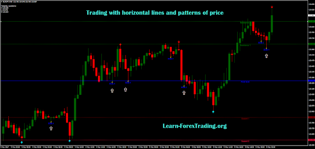 Trading with horizontal lines and patterns of price