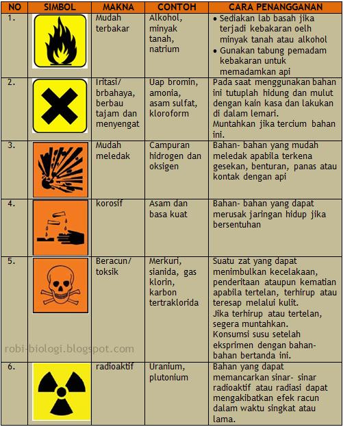 Prosedur Keselamatan Kerja Di Laboratorium : prosedur, keselamatan, kerja, laboratorium, Keselamatan, Kerja, Laboratorium, BELAJAR, BIOLOGI