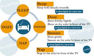 Synonyms: sleep; doze; snooze; nap
