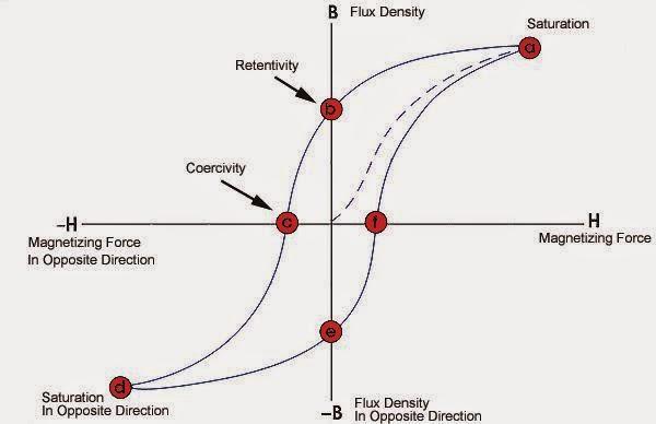 Hysteresis loop ~ Electrical Engineering Pics