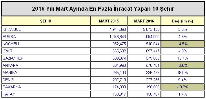 Şehir bazında Mart 2016 ihracatı ile Mart 2015 ihracatının karşılaştırılması.