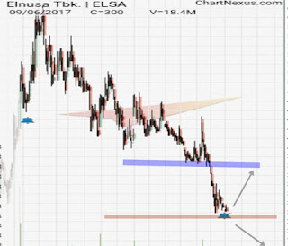 Chart saham ELSA