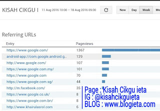 post popular yang dicari sebagai bahan rujukan, Apa yang dicari? Apa yang dicari dalam Blog Kisah Cikgu ieta?, blog Kisah Cikgu ieta, APA ITU REFERING URLs, POPULAR POSTS, Cikgu, Blogger Cikgu, Cikgu Blogger, Kisah Cikgu ieta, entri top, top entri, entri popular, entri popular blog, carian google, entri SERP, Analisa Blog