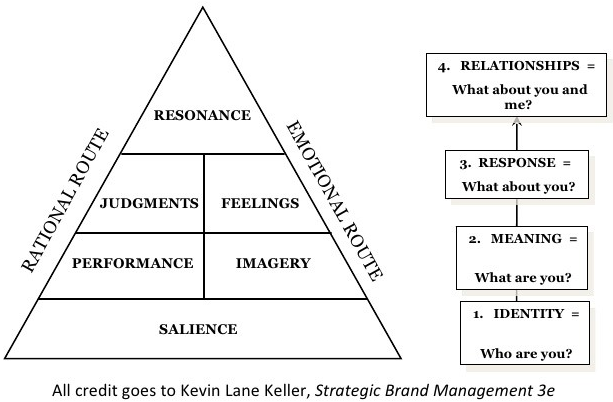 functions of brand management