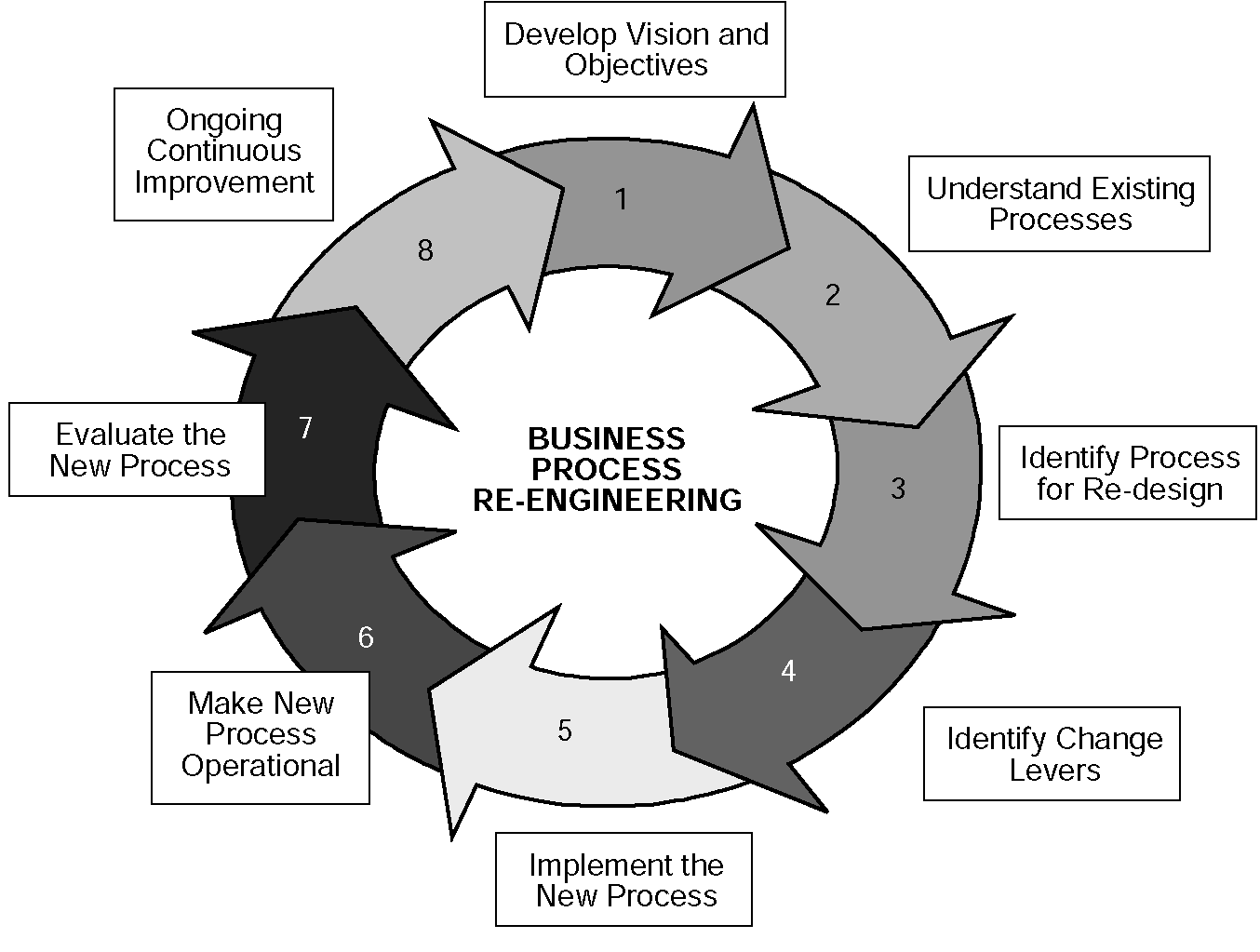 Business Process Reengineering in a Six Sigma World