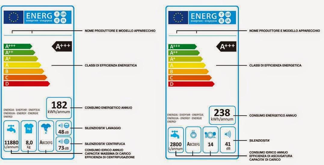 Targhetta-classe-energetica-elettrodomestici