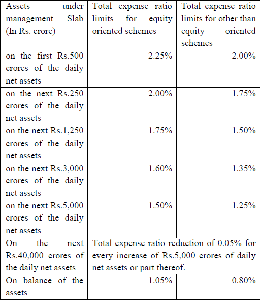total expense ratio limits for other than equity oriented schemes