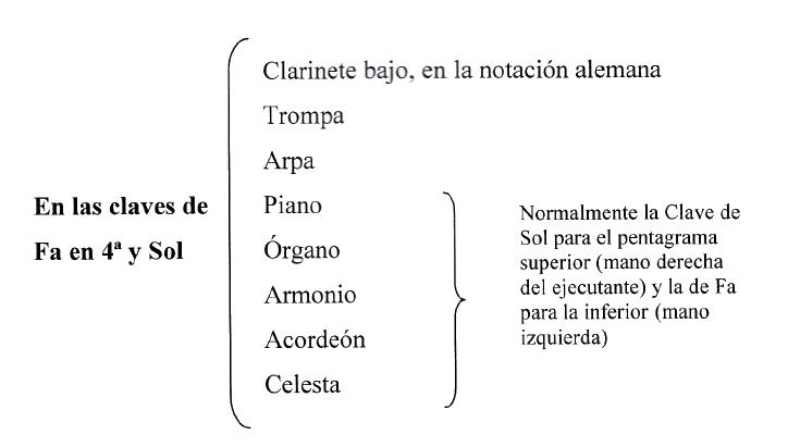 Instrumentos y sus claves