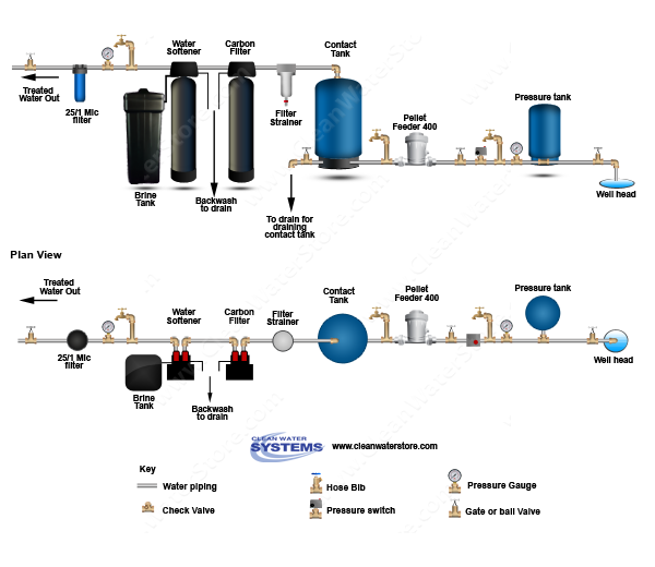 Carbon Filter Softener