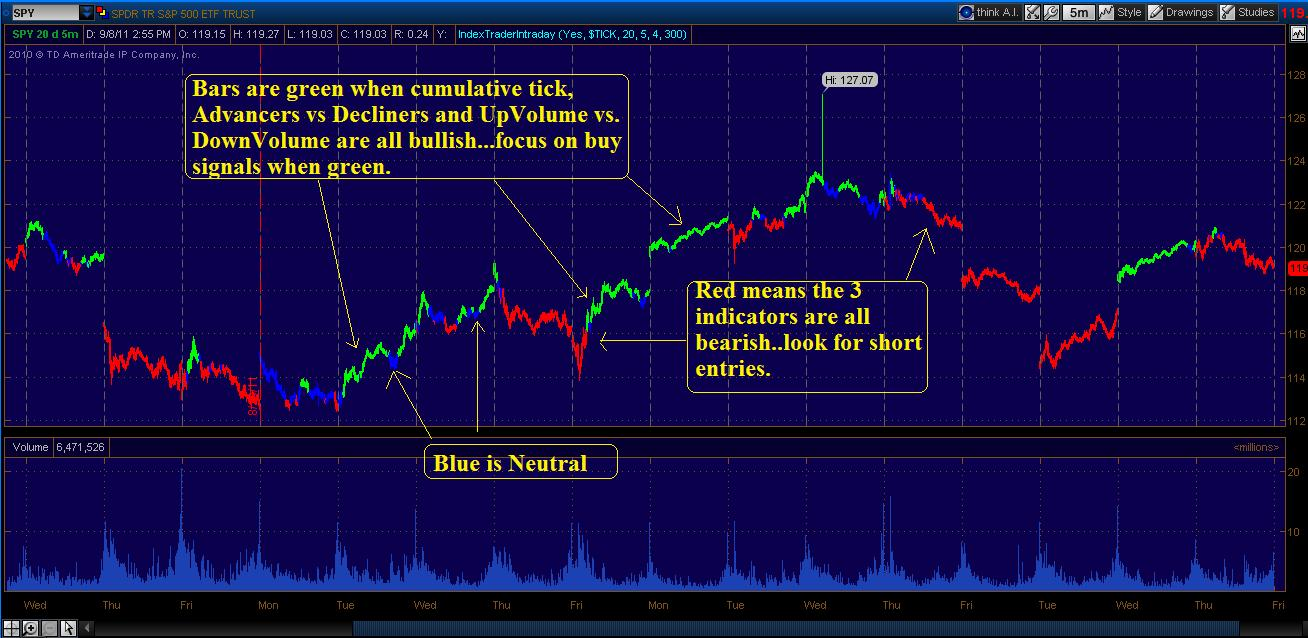 The Lawyer Trader: Index Trader Indicator for Think or Swim