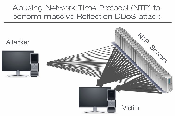 Abusing Network Time Protocol (NTP) to perform massive Reflection DDoS attack