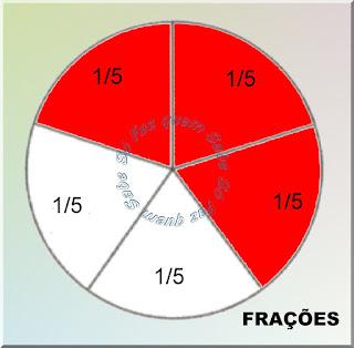 Ilustração mostrando um disco dividido em cinco partes iguais e destacando, em vermelho, três dessas partes, ou seja, três quintos da unidade.