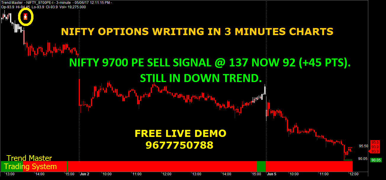 Trading strategies in nifty options