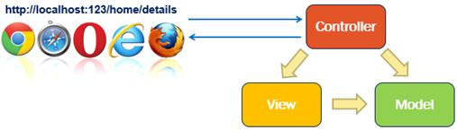 Controller in ASP.NET Core MVC