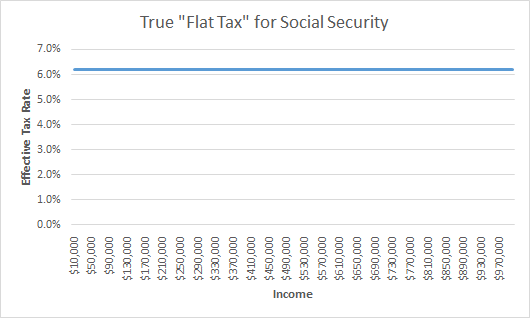 Our Truly Regressive Tax: Social Security