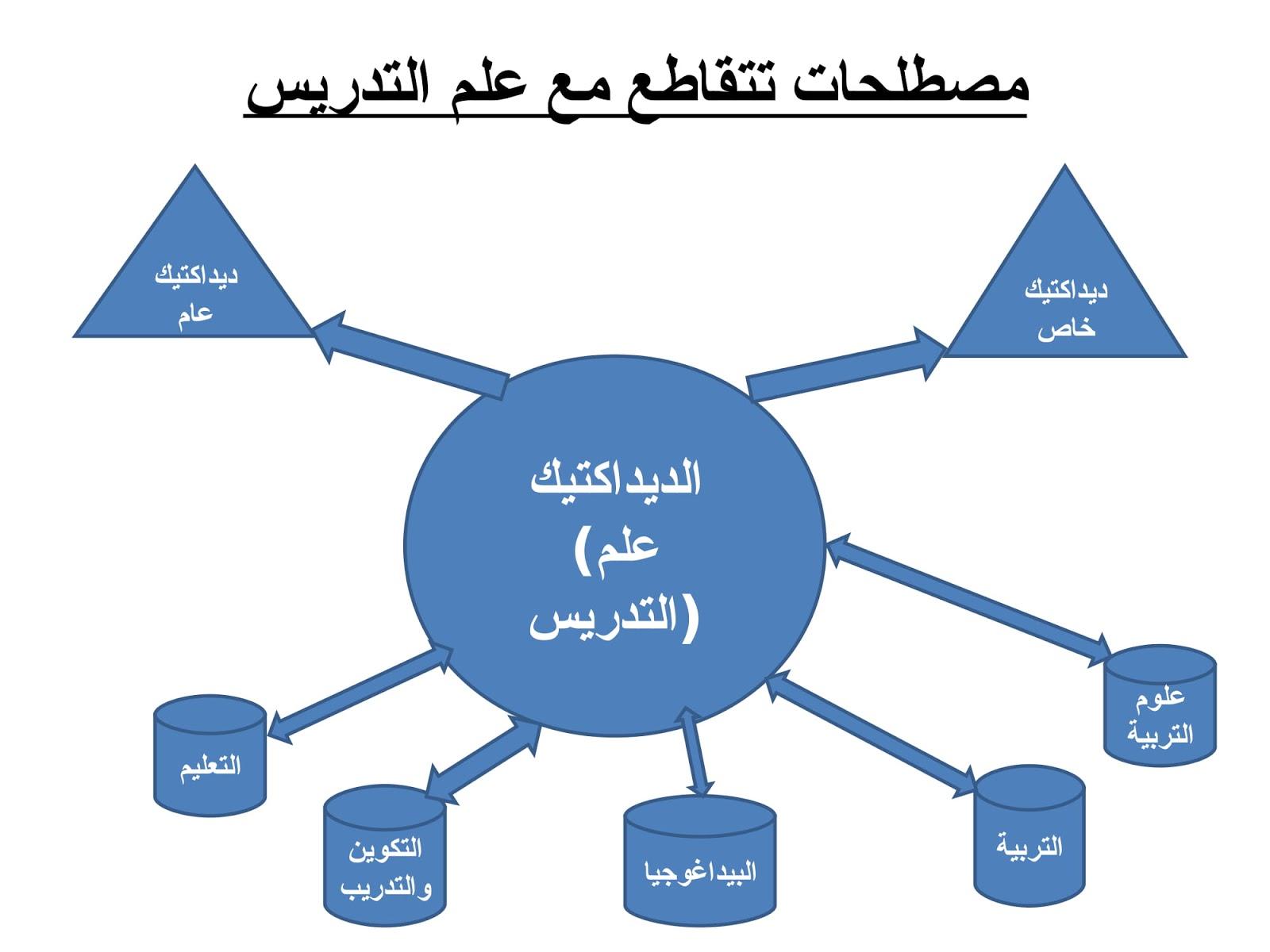 خطاطة مكونات علم التدريس وأهم محطات الإصلاح البيداغوجي بالمغرب
