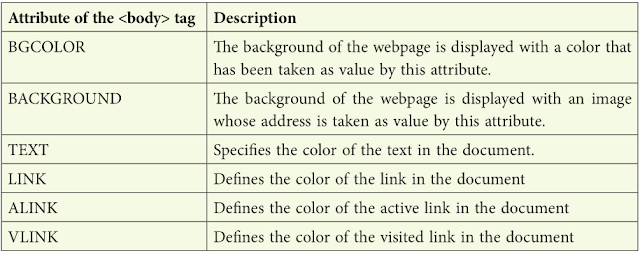 List of attributes of the <BODY> tag