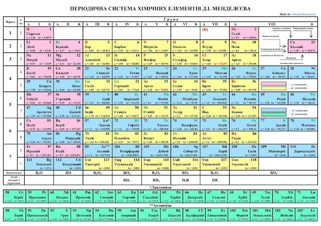 Звичайна таблиця хімічних елементів Менделєєва