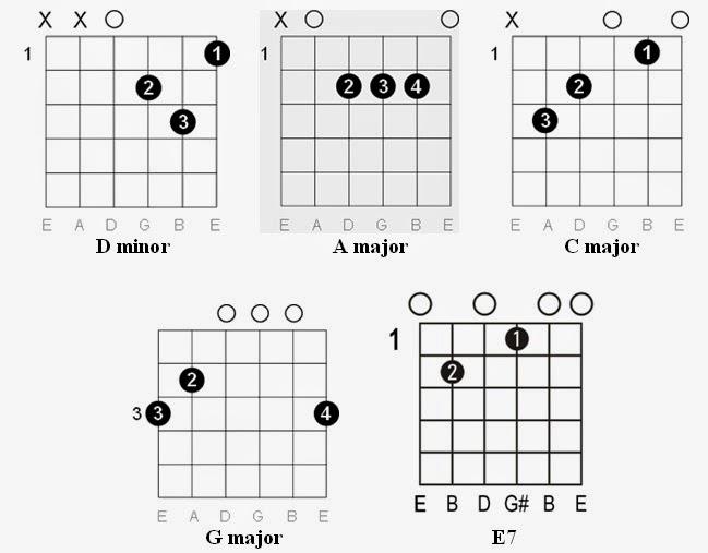Easy Guitar Tabs: Easy Guitar Tabs: Christina Perri