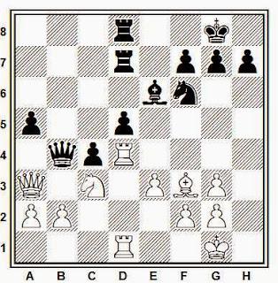 Posición de la partida de ajedrez Rubinstein - Nimzowitsch (ejemplo peones colgante)
