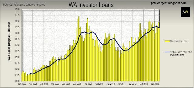 wa investor loans